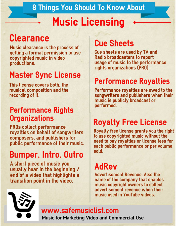 8 Things To Know About Music Licensing Infographic