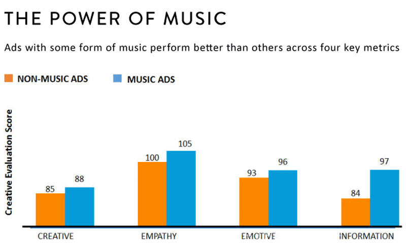 the power of music in advertisement